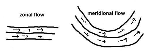 [Image: flowpatterns.jpg]