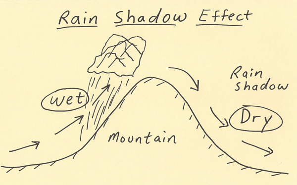 Diagram Of Rain Shadow Effect Residential Electrical Symbols